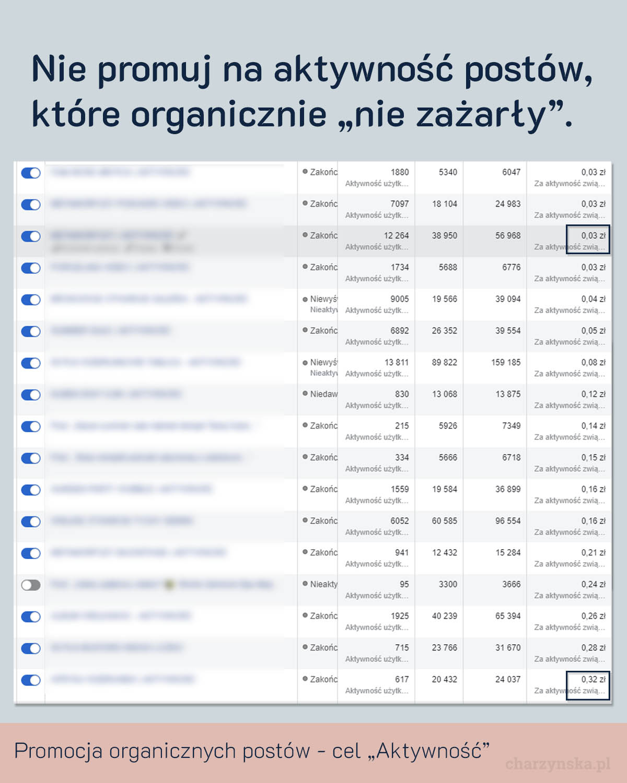 reklama na fanów facebook - optymalizacja