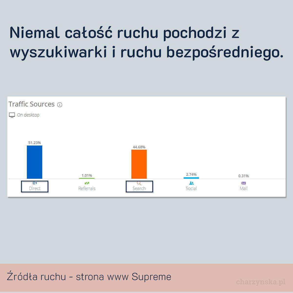 Case Study Supreme - cz. 2 Marketing nr 3