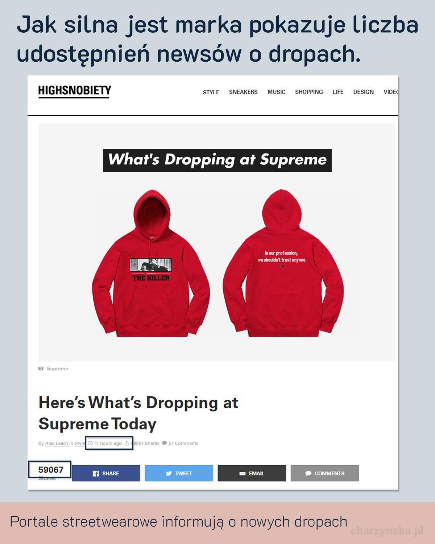 Case Study Supreme - cz. 2 Marketing - Dropy