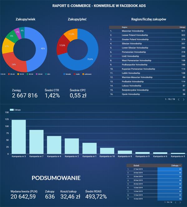 Google Data Studio Raport Facebook Ads