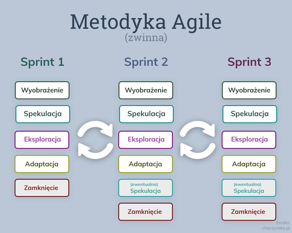 Metodyka Agile - zwinna