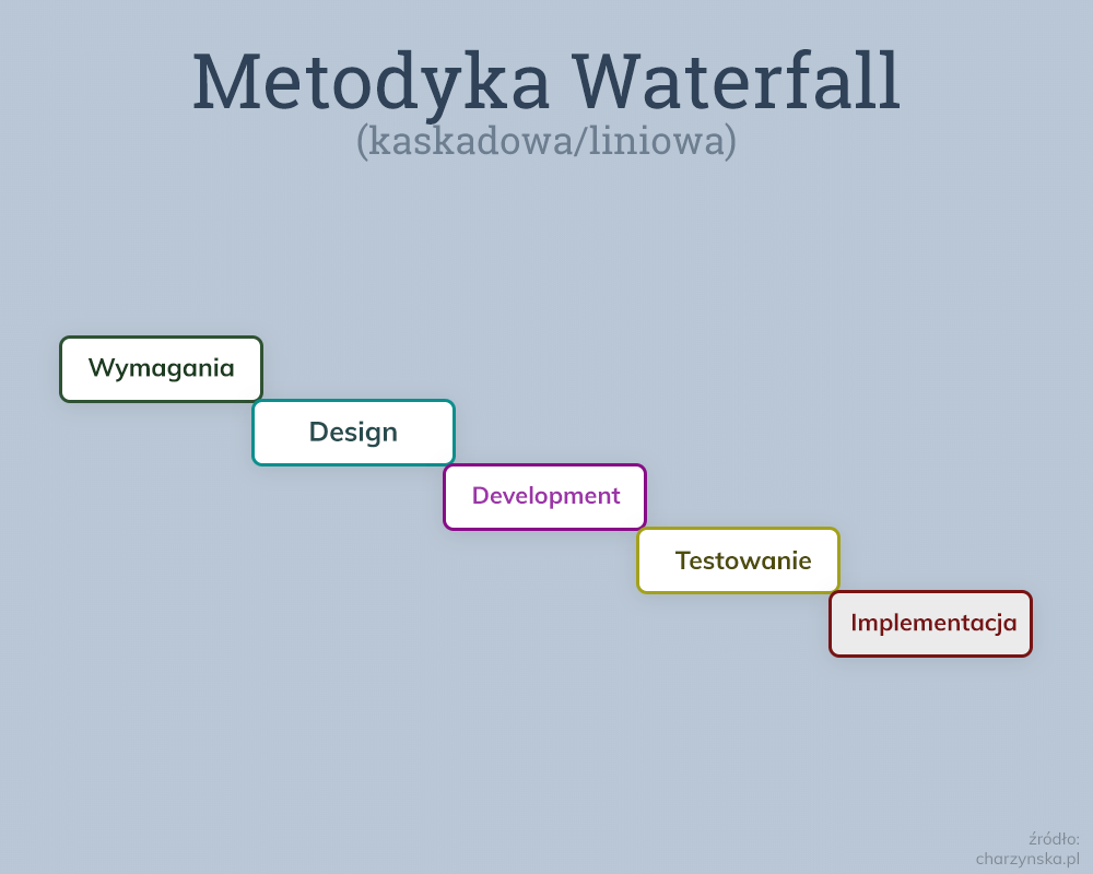 Metodyka Waterfall - kaskadowa